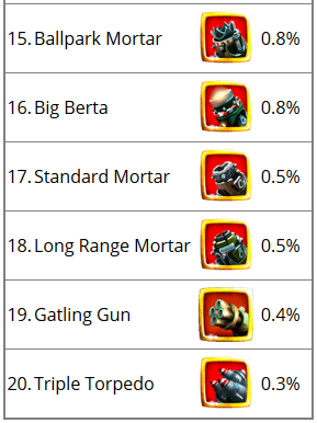 least used items.PNG